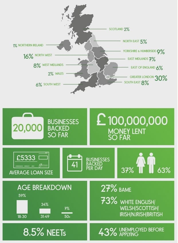 startup loans infographic