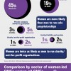 UK Women in Business Infographic