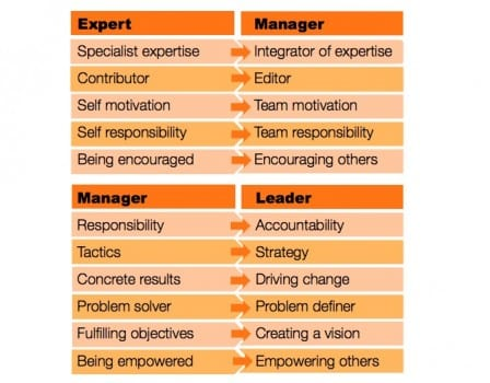 Expert to Leader table