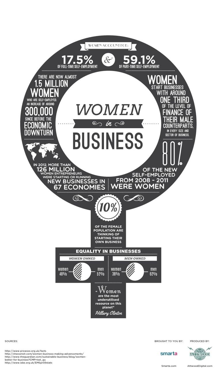 smarta business plan
