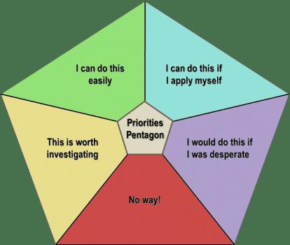 Priorities pentagon