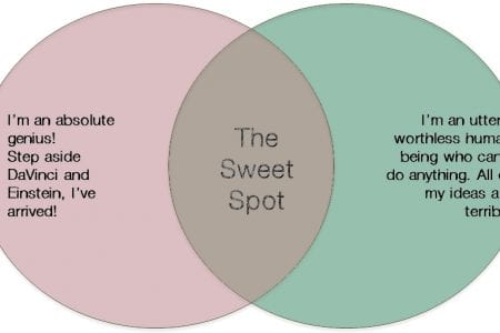 Sweetspot chart